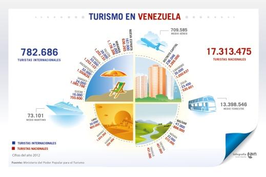 infografia_turismo_en_venezuela